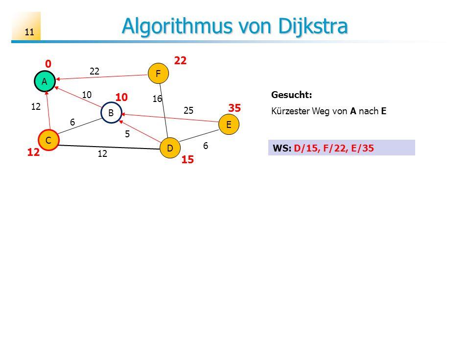 11 Algorithmus von Dijkstra A B C D E F 6 10 12 25 16 22 5 6 Gesucht: Kürzester Weg von A nach E 22 10 12 0 35 15 WS: D/15, F/22, E/35
