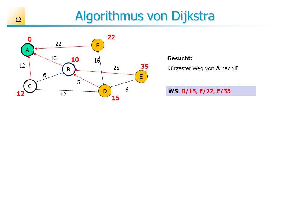 12 Algorithmus von Dijkstra A B C D E F 6 10 12 25 16 22 5 6 Gesucht: Kürzester Weg von A nach E 22 10 0 35 15 12 WS: D/15, F/22, E/35