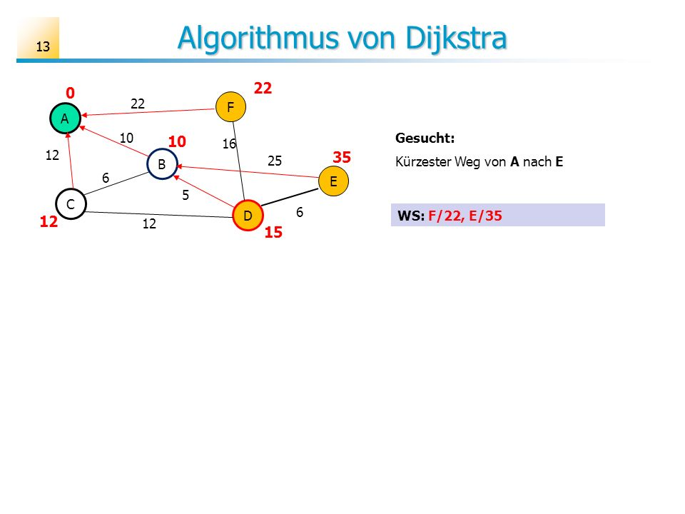 13 Algorithmus von Dijkstra A B C D E F 6 10 12 25 16 22 5 6 Gesucht: Kürzester Weg von A nach E 22 10 12 0 35 15 WS: F/22, E/35