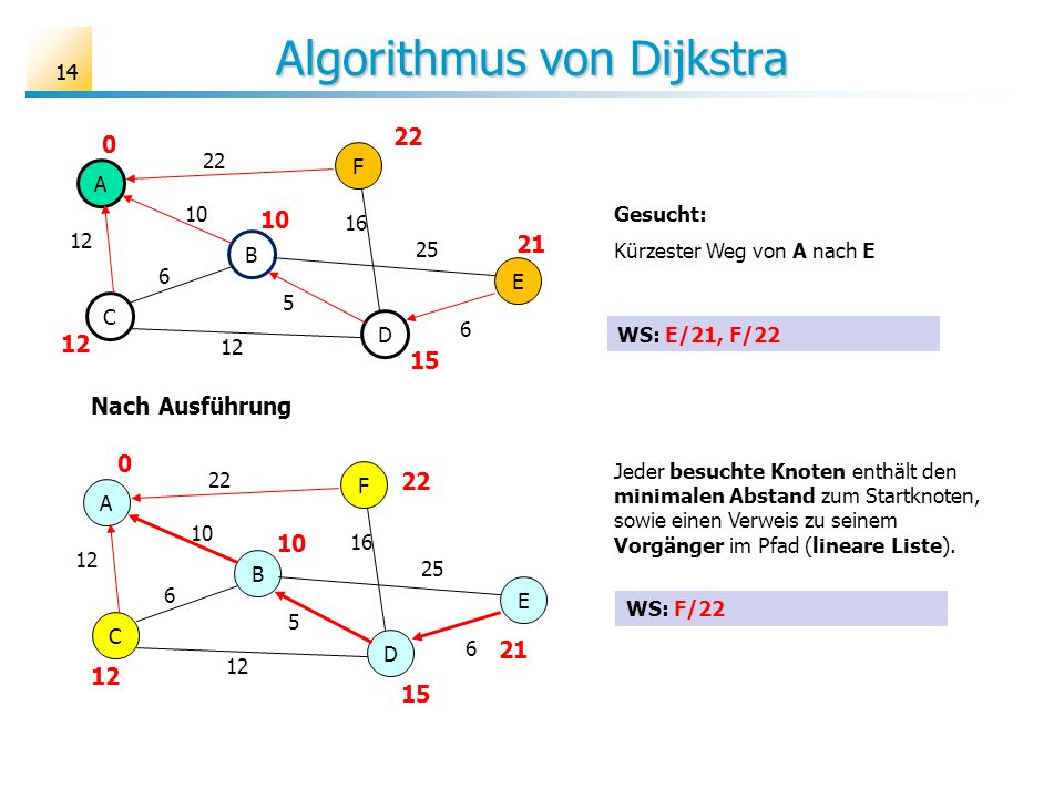 14 Algorithmus von Dijkstra A B C D E F 6 10 12 25 16 22 5 6 Gesucht: Kürzester Weg von A nach E 22 10 12 0 21 15 WS: E/21, F/22 A B C D E F 6 10 12 2