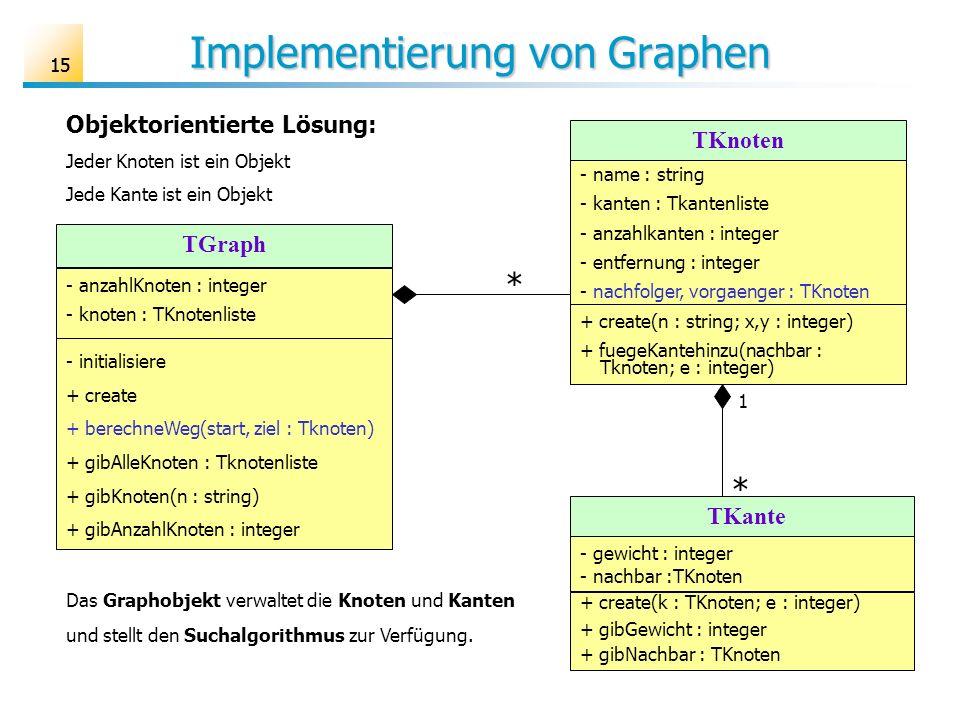 15 Implementierung von Graphen TKnoten - name : string - kanten : Tkantenliste - anzahlkanten : integer - entfernung : integer - nachfolger, vorgaenge