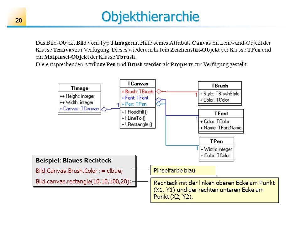 20 Objekthierarchie Das Bild-Objekt Bild vom Typ TImage mit Hilfe seines Attributs Canvas ein Leinwand-Objekt der Klasse Tcanvas zur Verfügung. Dieses