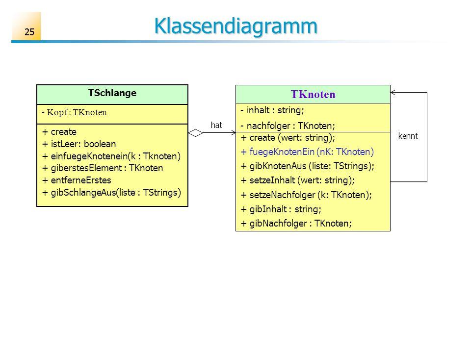 25 Klassendiagramm TKnoten - inhalt : string; - nachfolger : TKnoten; + create (wert: string); + fuegeKnotenEin (nK: TKnoten) + gibKnotenAus (liste: T