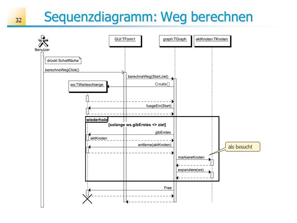 Sequenzdiagramm: Weg berechnen 32 Create() als besucht