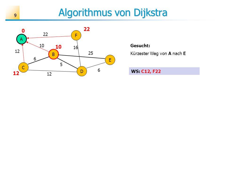 99 Algorithmus von Dijkstra A B C D E F 6 10 12 25 16 22 5 6 Gesucht: Kürzester Weg von A nach E 22 10 12 0 WS: C12, F22