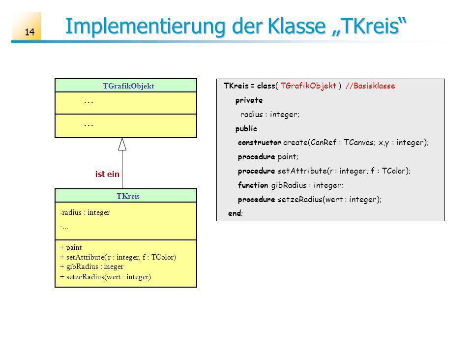 14 Implementierung der Klasse TKreis TKreis = class( TGrafikObjekt ) //Basisklasse private radius : integer; public constructor create(CanRef : TCanvas; x,y : integer); procedure paint; procedure setAttribute(r : integer; f : TColor); function gibRadius : integer; procedure setzeRadius(wert : integer); end; TGrafikObjekt...