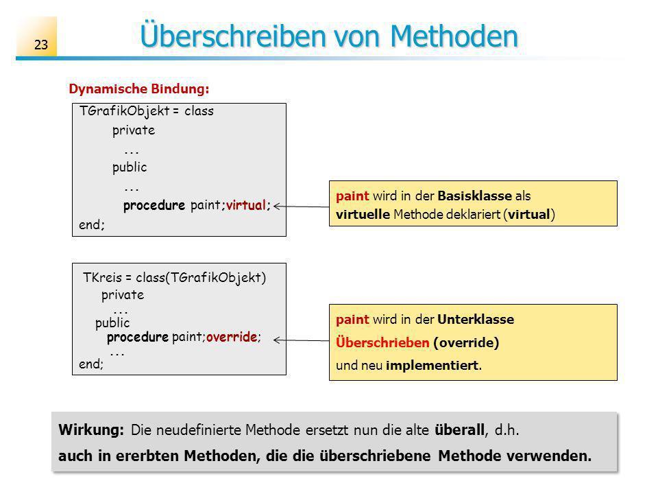 23 Überschreiben von Methoden paint wird in der Basisklasse als virtuelle Methode deklariert (virtual) TGrafikObjekt = class private...