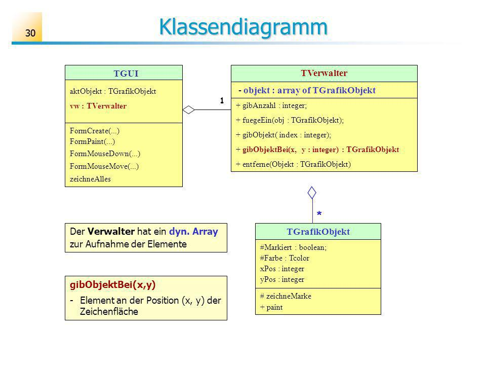 30 Klassendiagramm TGrafikObjekt #Markiert : boolean; #Farbe : Tcolor xPos : integer yPos : integer # zeichneMarke + paint TVerwalter - objekt : array of TGrafikObjekt + gibAnzahl : integer; + fuegeEin(obj : TGrafikObjekt); + gibObjekt( index : integer); + gibObjektBei(x, y : integer) : TGrafikObjekt + entferne(Objekt : TGrafikObjekt) * TGUI aktObjekt : TGrafikObjekt vw : TVerwalter FormCreate(...) FormPaint(...) FormMouseDown(...) FormMouseMove(...) zeichneAlles Der Verwalter hat ein dyn.