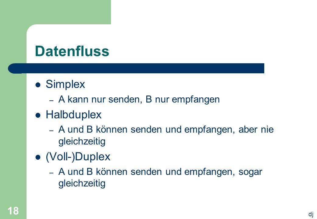 dj 18 Datenfluss Simplex – A kann nur senden, B nur empfangen Halbduplex – A und B können senden und empfangen, aber nie gleichzeitig (Voll-)Duplex –
