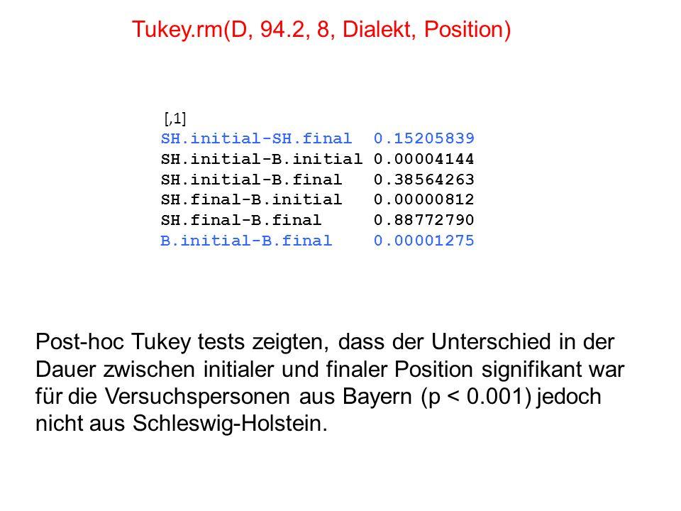 Tukey.rm(D, 94.2, 8, Dialekt, Position) Post-hoc Tukey tests zeigten, dass der Unterschied in der Dauer zwischen initialer und finaler Position signif