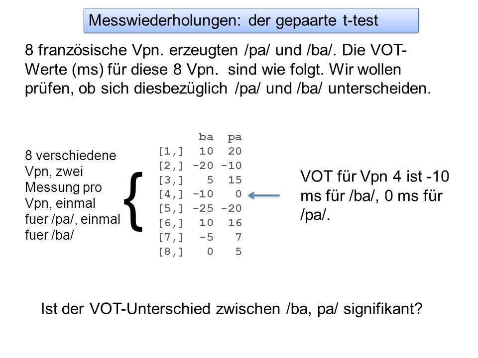 Messwiederholungen: der gepaarte t-test 8 französische Vpn. erzeugten /pa/ und /ba/. Die VOT- Werte (ms) für diese 8 Vpn. sind wie folgt. Wir wollen p