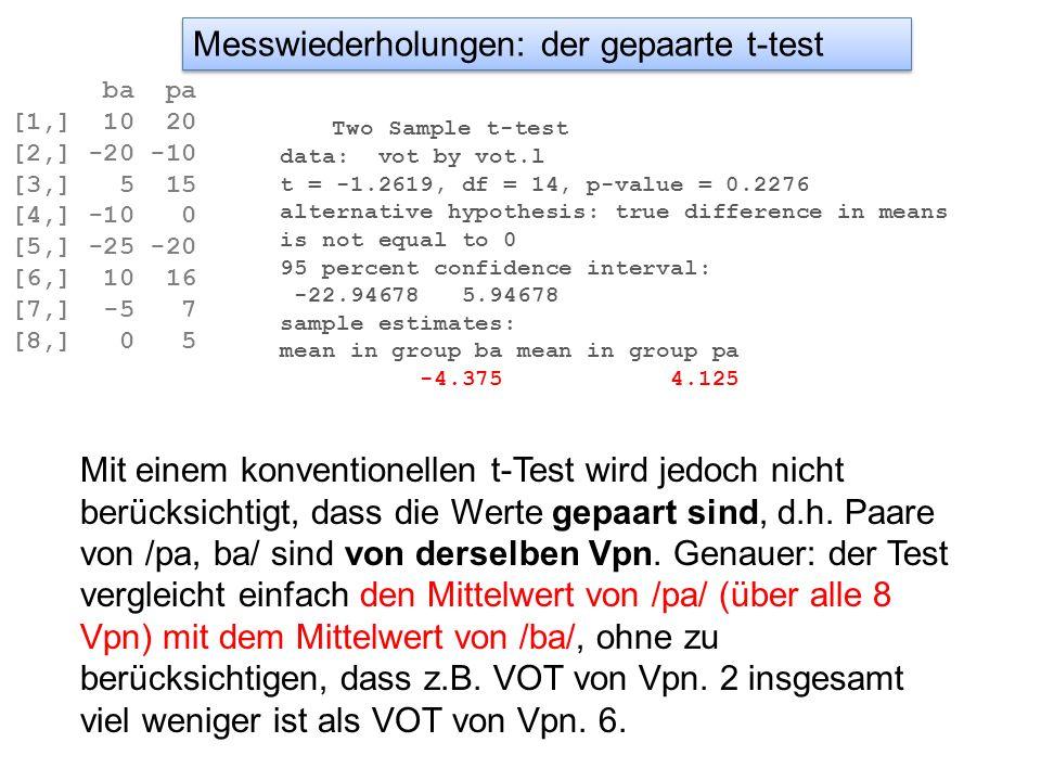 ANOVA mit Messwiederholungen: between und within Error: Vpn Df Sum Sq Mean Sq F value Pr(>F) Dialekt 1 5346.4 5346.4 11.081 0.01040 * Residuals 8 3860.0 482.5 --- Signif.