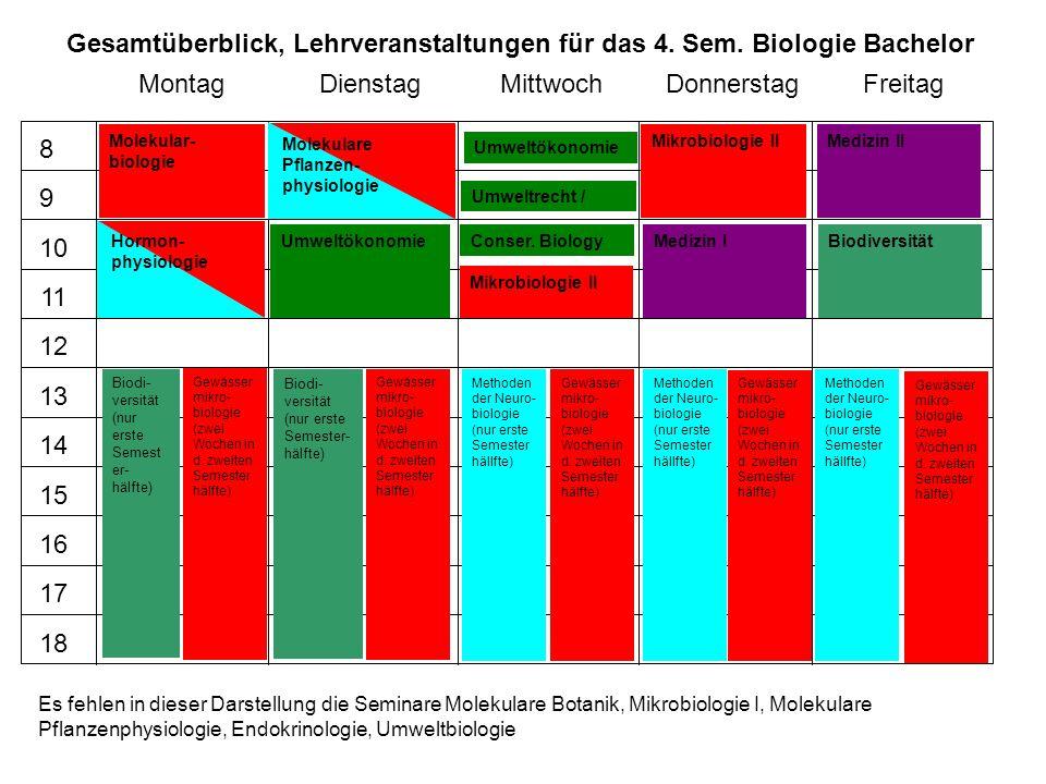 MontagDienstagMittwochDonnerstagFreitag 8 9 10 11 12 13 14 15 16 17 18 Molekular- biologie Umweltökonomie Umweltrecht / Conser. Biology Mikrobiologie