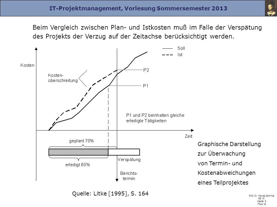 IT-Projektmanagement, Vorlesung Sommersemester 2013 Prof. Dr. Herrad Schmidt SS 13 Kapitel 5 Folie 16 Beim Vergleich zwischen Plan- und Istkosten muß