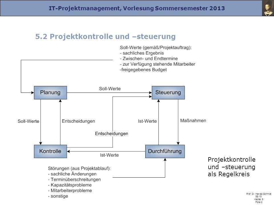 IT-Projektmanagement, Vorlesung Sommersemester 2013 Prof. Dr. Herrad Schmidt SS 13 Kapitel 5 Folie 2 5.2 Projektkontrolle und –steuerung Projektkontro