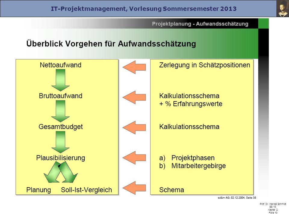 IT-Projektmanagement, Vorlesung Sommersemester 2013 Prof. Dr. Herrad Schmidt SS 13 Kapitel 2 Folie 13