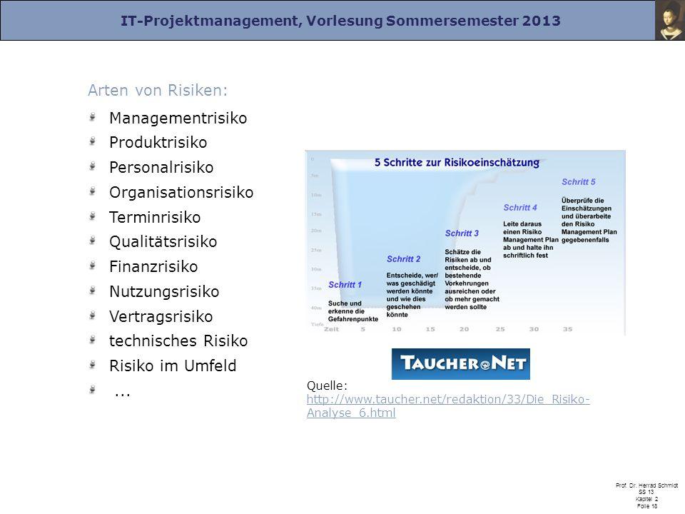 IT-Projektmanagement, Vorlesung Sommersemester 2013 Prof. Dr. Herrad Schmidt SS 13 Kapitel 2 Folie 18 Arten von Risiken: Managementrisiko Produktrisik