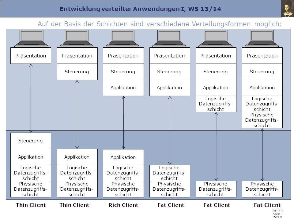 Entwicklung verteilter Anwendungen I, WS 13/14 Prof. Dr. Herrad Schmidt WS 13/14 Kapitel 1 Folie 11 Auf der Basis der Schichten sind verschiedene Vert