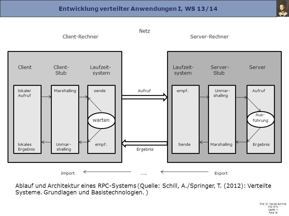 Entwicklung verteilter Anwendungen I, WS 13/14 Prof. Dr. Herrad Schmidt WS 13/14 Kapitel 1 Folie 19 Ablauf und Architektur eines RPC-Systems (Quelle: