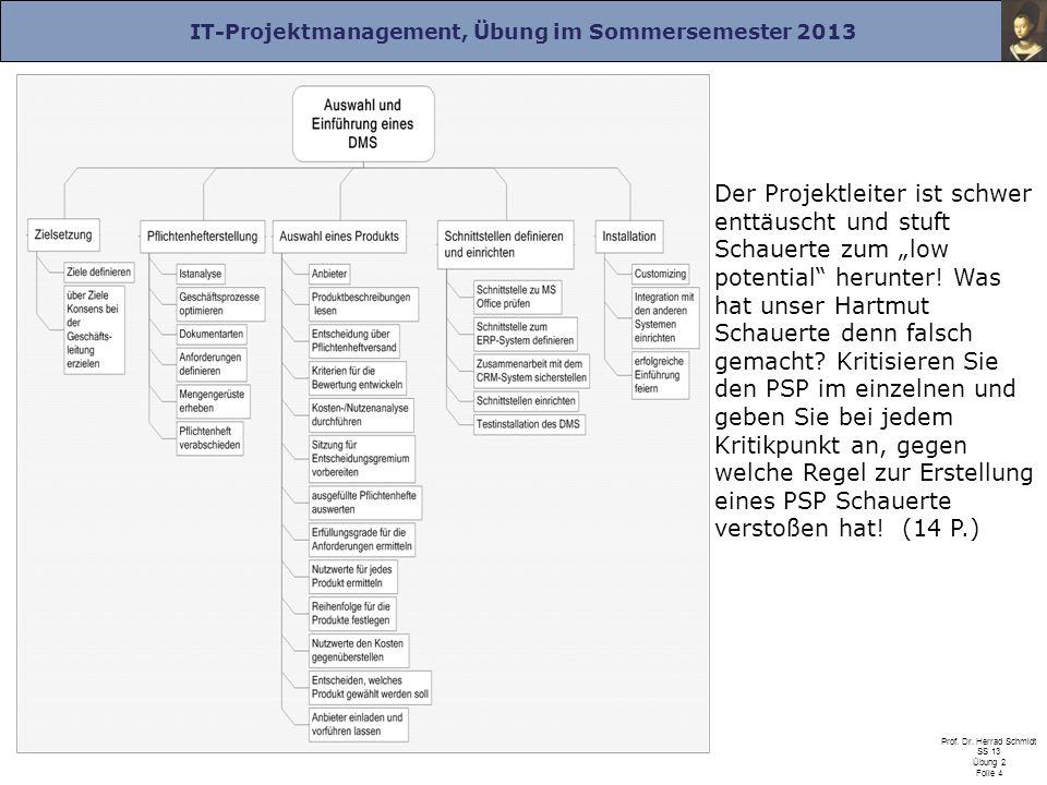 IT-Projektmanagement, Übung im Sommersemester 2013 Prof. Dr. Herrad Schmidt SS 13 Übung 2 Folie 4 Der Projektleiter ist schwer enttäuscht und stuft Sc