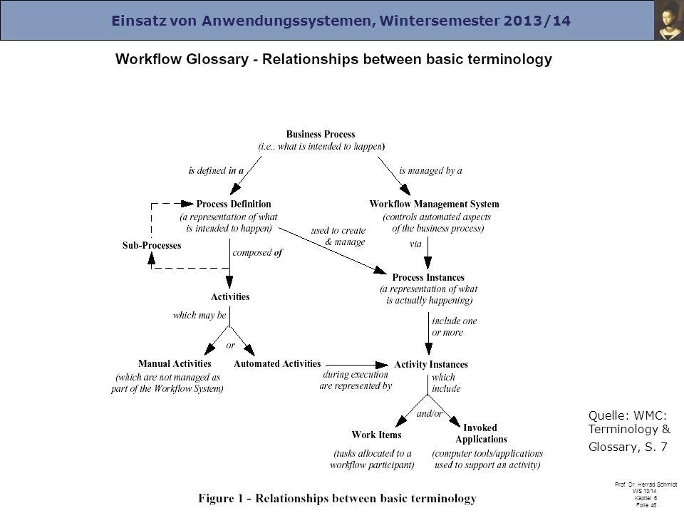Einsatz von Anwendungssystemen, Wintersemester 2013/14 Prof. Dr. Herrad Schmidt WS 13/14 Kapitel 6 Folie 46 Quelle: WMC: Terminology & Glossary, S. 7