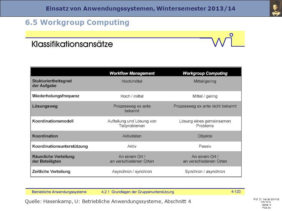 Einsatz von Anwendungssystemen, Wintersemester 2013/14 Prof. Dr. Herrad Schmidt WS 13/14 Kapitel 6 Folie 54 6.5 Workgroup Computing Quelle: Hasenkamp,