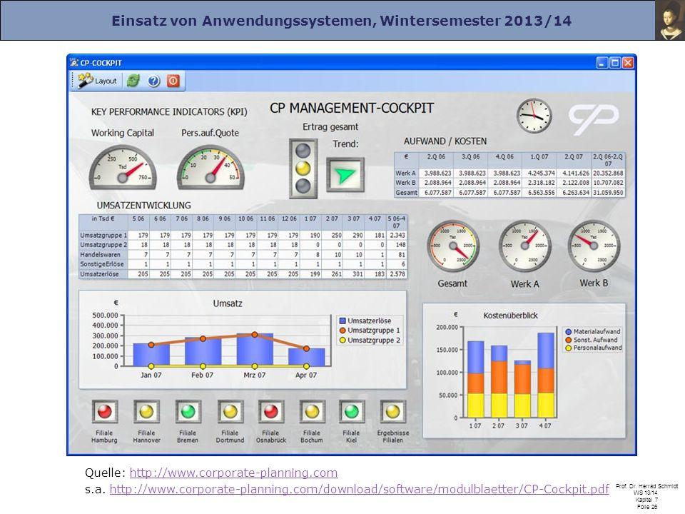 Einsatz von Anwendungssystemen, Wintersemester 2013/14 Prof. Dr. Herrad Schmidt WS 13/14 Kapitel 7 Folie 26 Quelle: http://www.corporate-planning.comh