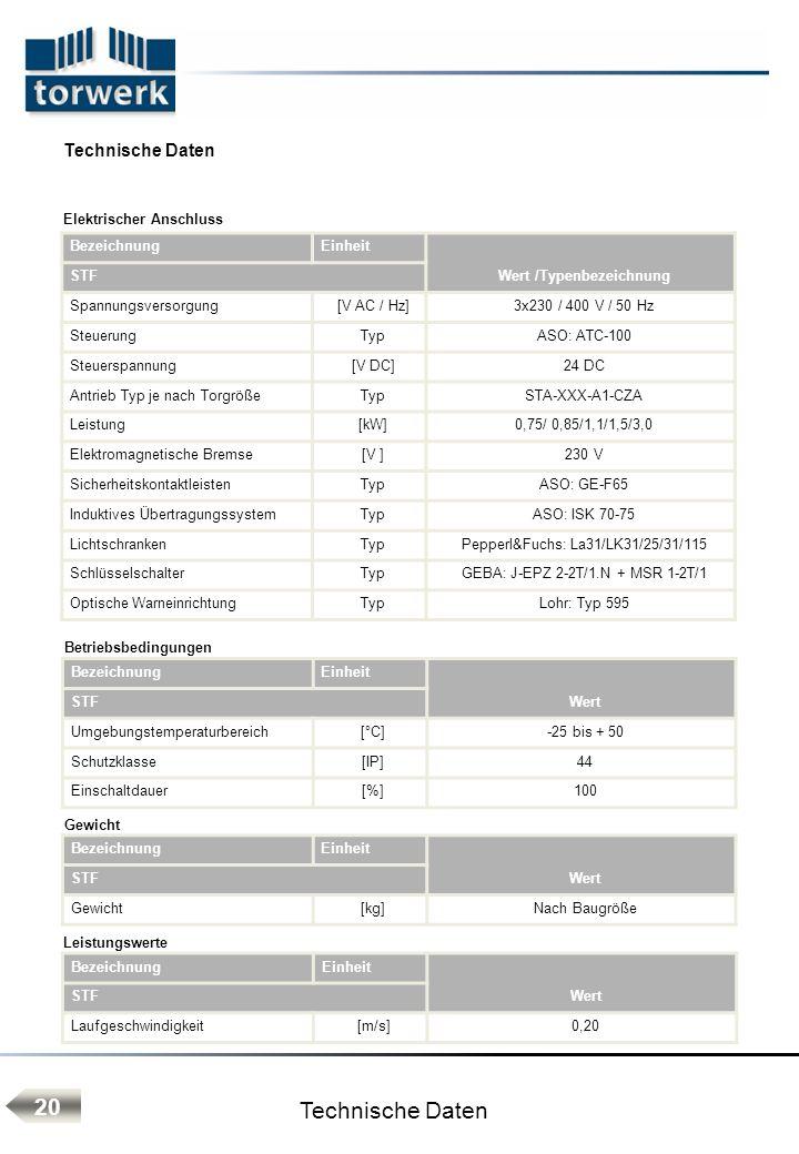 Technische Daten 20 BezeichnungEinheit Wert /Typenbezeichnung STF Spannungsversorgung[V AC / Hz]3x230 / 400 V / 50 Hz SteuerungTypASO: ATC-100 Steuers