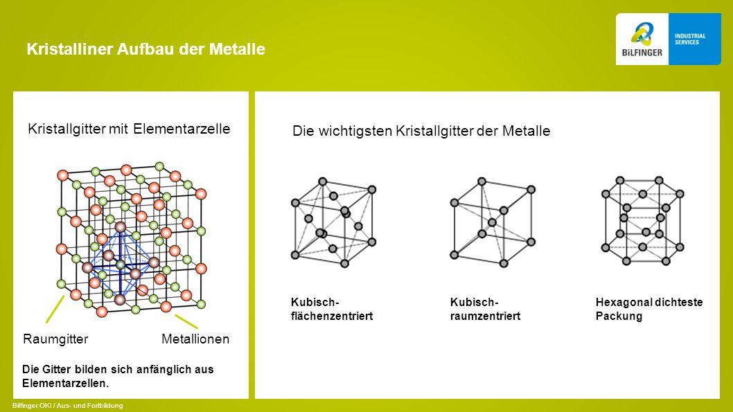 Kristalliner Aufbau der Metalle Kristallgitter mit Elementarzelle RaumgitterMetallionen Kubisch- flächenzentriert Die wichtigsten Kristallgitter der M