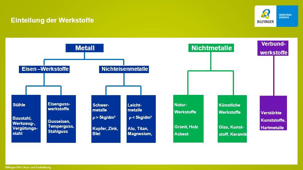 Einteilung der Werkstoffe Schwer- metalle > 5kg/dm³ Kupfer, Zink, Blei Leicht- metalle < 5kg/dm³ Alu, Titan, Magnesium, Stähle Baustahl, Werkzeug-, Ve