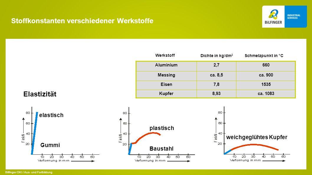 Stoffkonstanten verschiedener Werkstoffe Werkstoff Dichte in kg/dm 3 Schmelzpunkt in °C Aluminium2,7660 Messingca. 8,5ca. 900 Eisen7,81535 Kupfer8,93c
