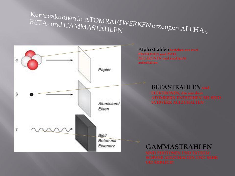 Kernreaktionen in ATOMRAFTWERKEN erzeugen ALPHA-, BETA- und GAMMASTAHLEN Alphastrahlen bestehen aus zwei PROTONEN und ZWEI NEUTRONEN und sind leicht a