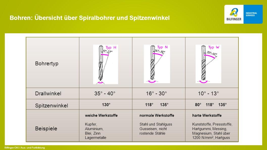 Bohren: Übersicht über Spiralbohrer und Spitzenwinkel Bohrertyp Drallwinkel Beispiele 35° - 40°16° - 30°10° - 13° 130°118° 135°80° 118° 135° weiche We