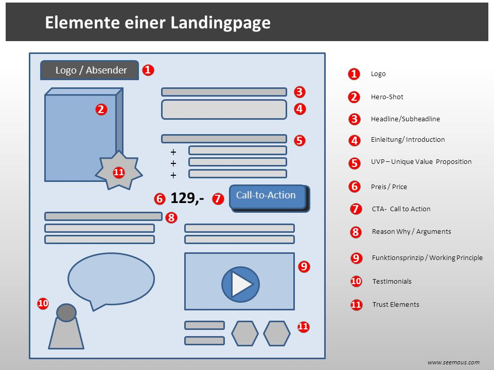 Elemente einer Landingpage Call-to-Action 129,- Logo / Absender Logo Hero-Shot Headline/Subheadline Einleitung/ Introduction UVP – Unique Value Proposition Preis / Price CTA- Call to Action Reason Why / Arguments Funktionsprinzip / Working Principle Testimonials Trust Elements 11