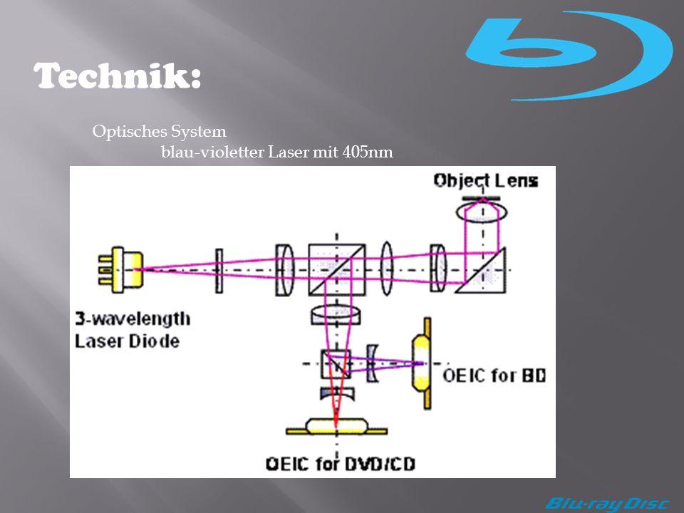 Technik: Optisches System blau-violetter Laser mit 405nm