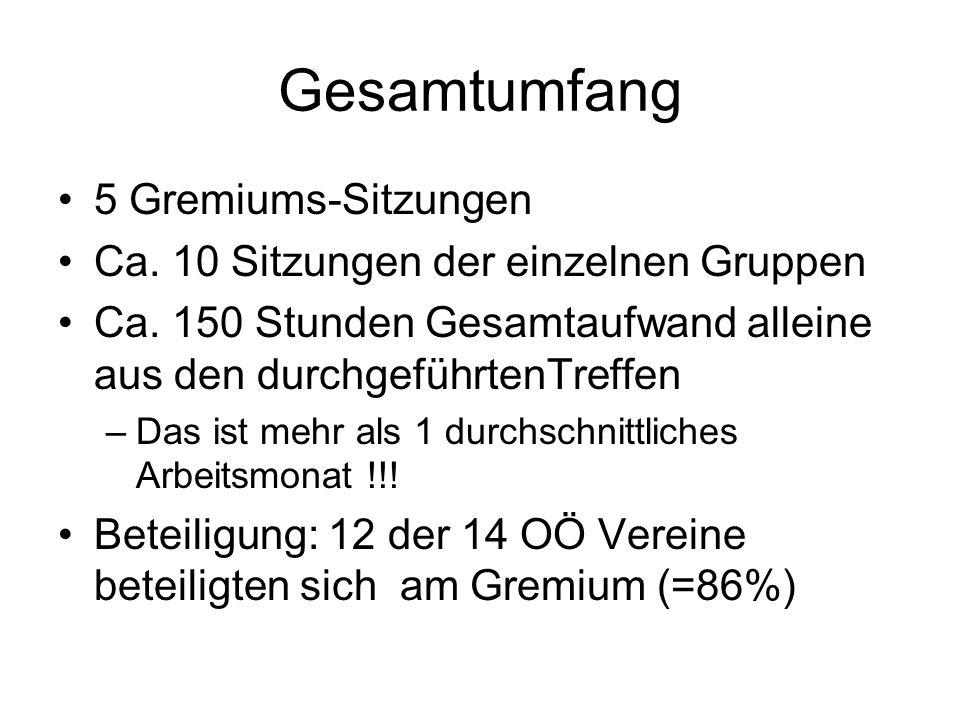 Gesamtumfang 5 Gremiums-Sitzungen Ca. 10 Sitzungen der einzelnen Gruppen Ca.