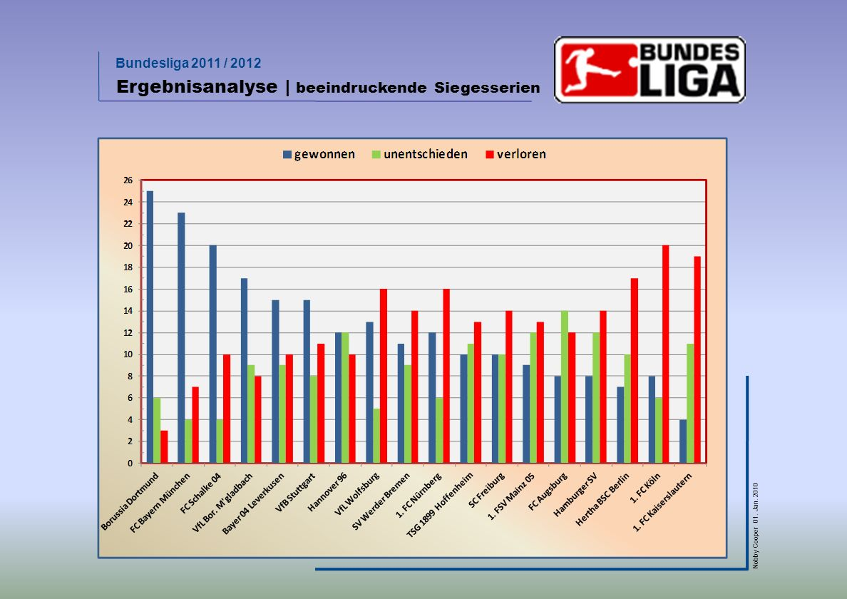 Bundesliga 2011 / 2012 Nobby Cooper 01. Jan. 2010 Ergebnisanalyse | beeindruckende Siegesserien