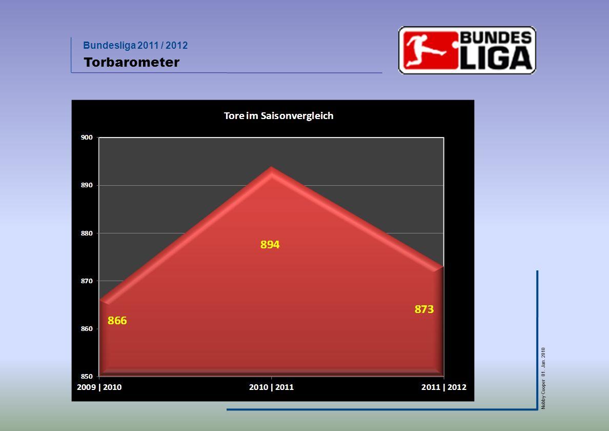 Bundesliga 2011 / 2012 Nobby Cooper 01. Jan. 2010 Torbarometer