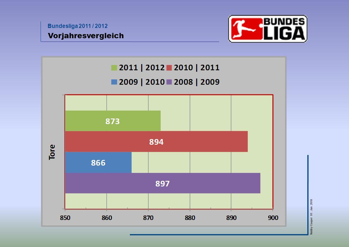 Bundesliga 2011 / 2012 Nobby Cooper 01. Jan. 2010 Vorjahresvergleich