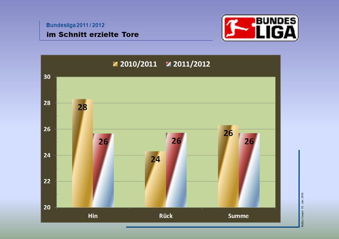 Bundesliga 2011 / 2012 Nobby Cooper 01. Jan. 2010 im Schnitt erzielte Tore
