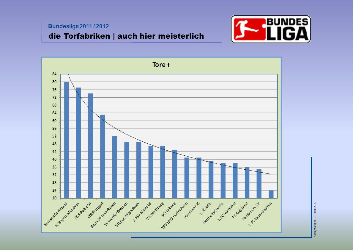 Bundesliga 2011 / 2012 Nobby Cooper 01. Jan. 2010 die Torfabriken | auch hier meisterlich