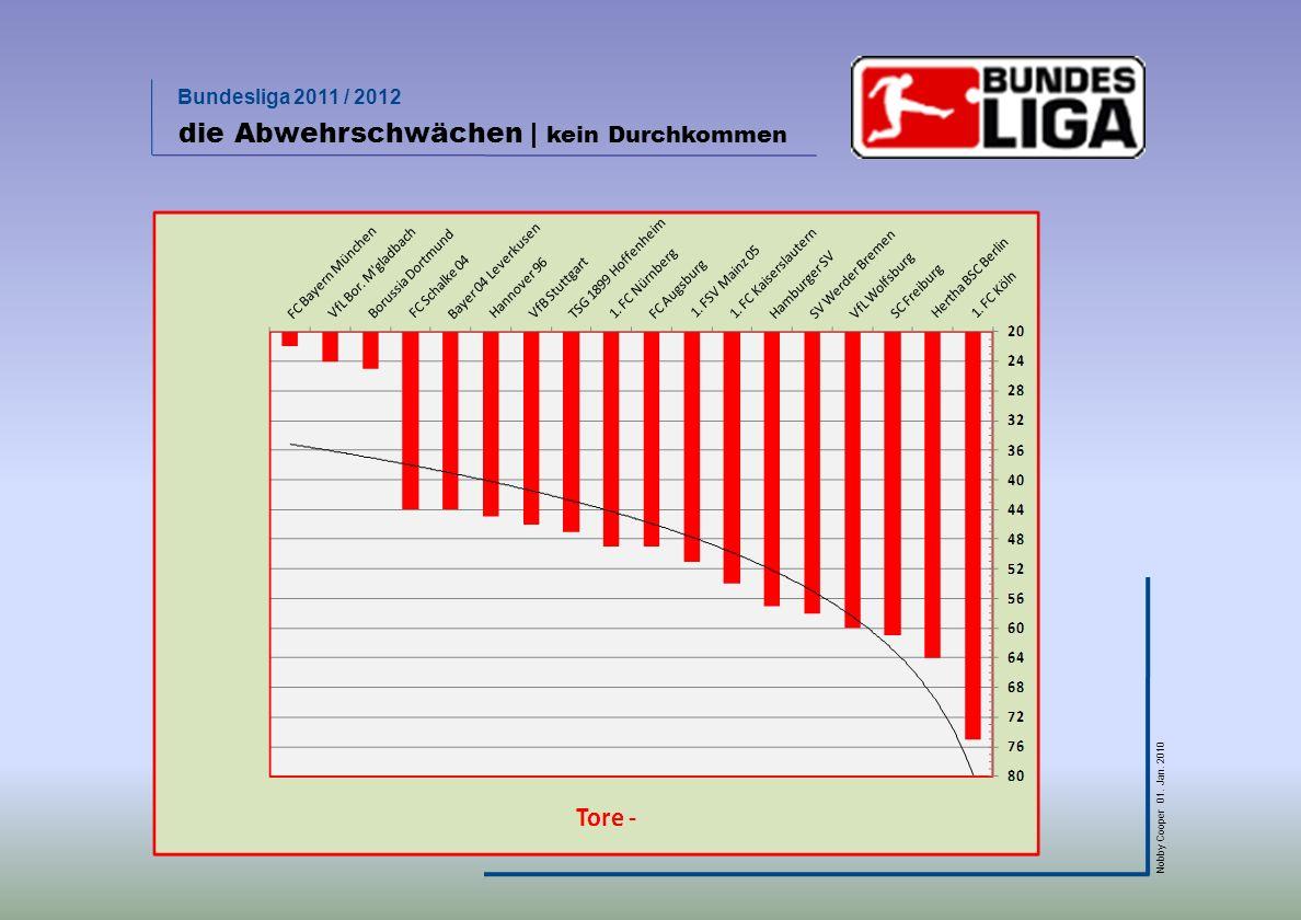 Bundesliga 2011 / 2012 Nobby Cooper 01. Jan. 2010 die Abwehrschwächen | kein Durchkommen