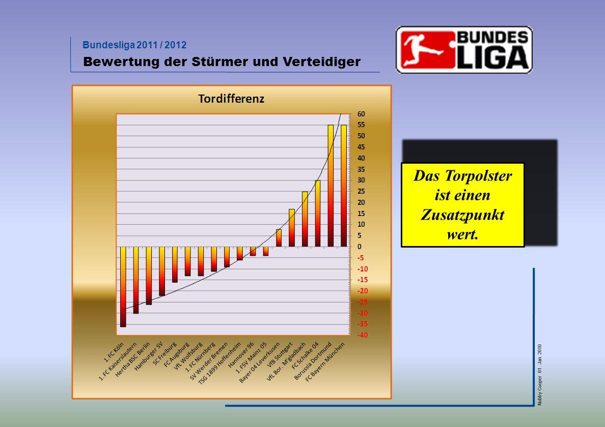Bundesliga 2011 / 2012 Nobby Cooper 01. Jan. 2010 Bewertung der Stürmer und Verteidiger Das Torpolster ist einen Zusatzpunkt wert.