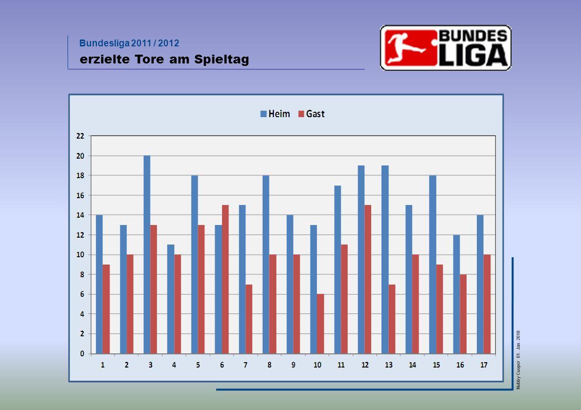 Bundesliga 2011 / 2012 Nobby Cooper 01. Jan. 2010 erzielte Tore am Spieltag
