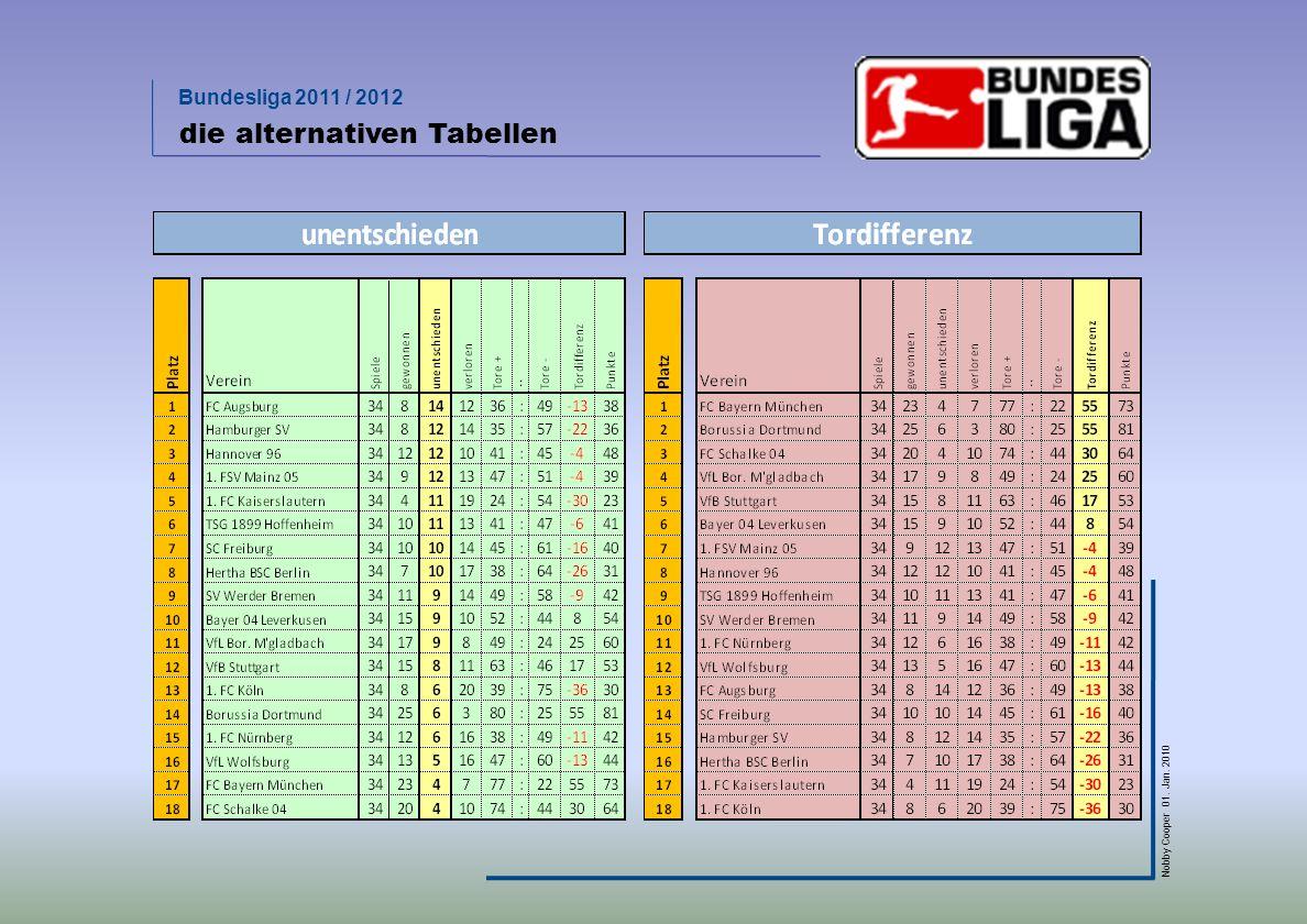 Bundesliga 2011 / 2012 Nobby Cooper 01. Jan. 2010 die alternativen Tabellen