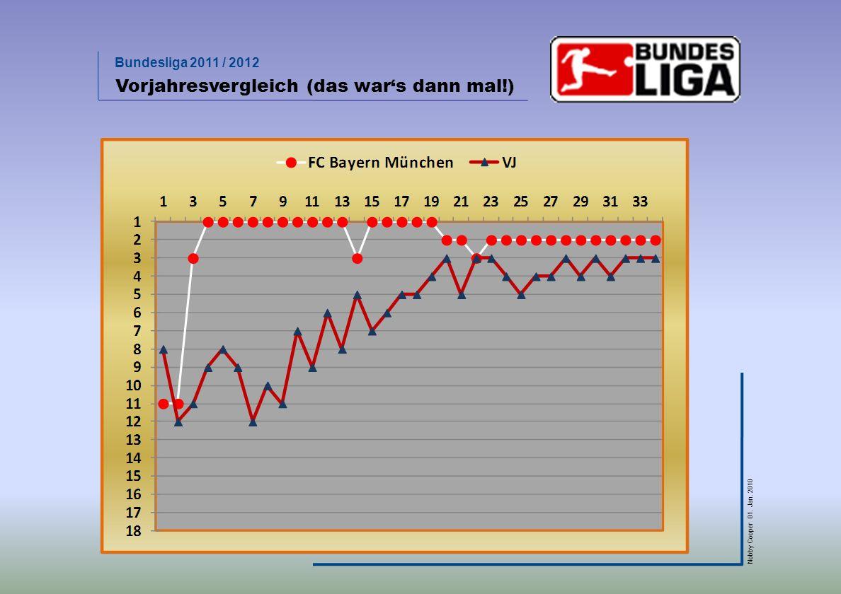 Bundesliga 2011 / 2012 Nobby Cooper 01. Jan. 2010 Vorjahresvergleich (das wars dann mal!)