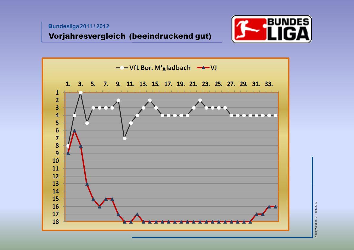 Bundesliga 2011 / 2012 Nobby Cooper 01. Jan. 2010 Vorjahresvergleich (beeindruckend gut)