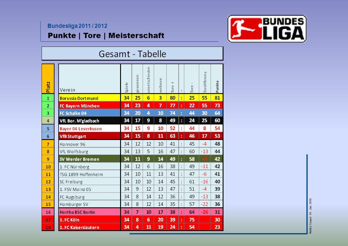 Bundesliga 2011 / 2012 Nobby Cooper 01. Jan. 2010 Vorjahresvergleich (nicht mehr zu toppen)