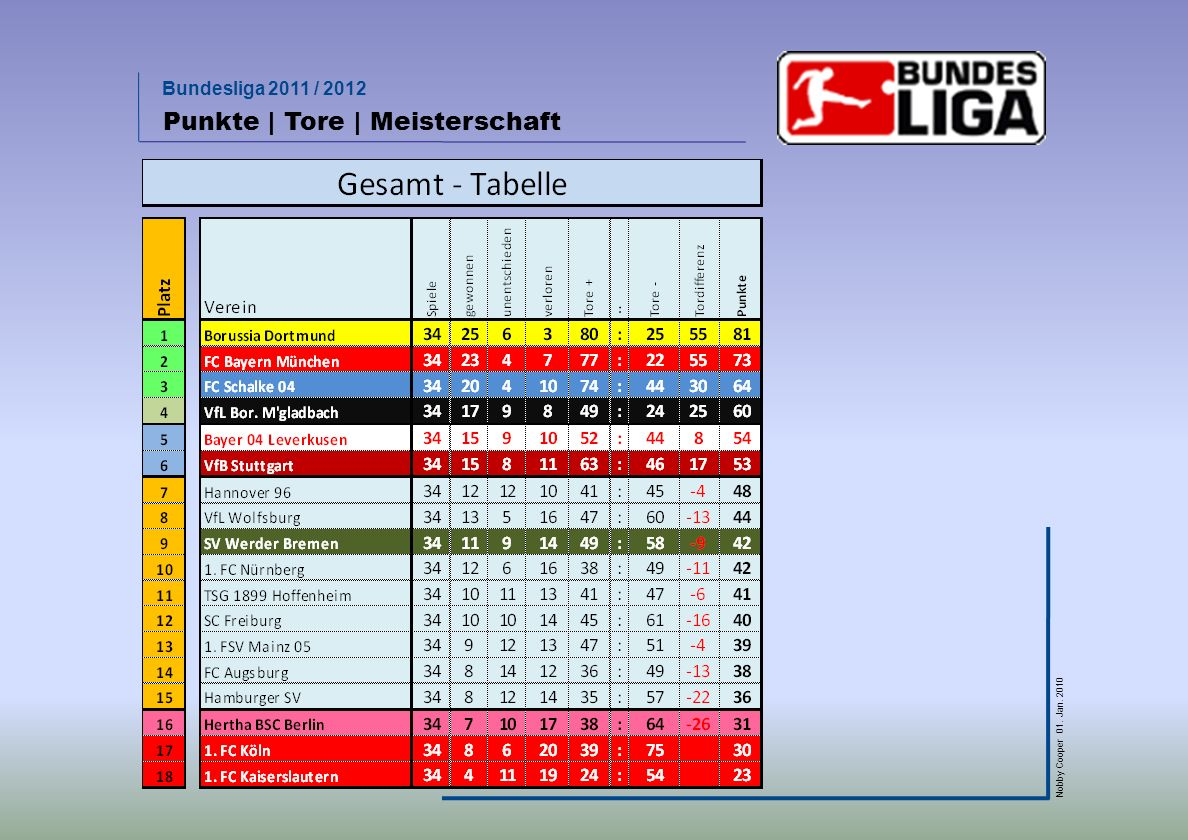 Bundesliga 2011 / 2012 Nobby Cooper 01.Jan. 2010 schon abgeschlagen   chancenlos.