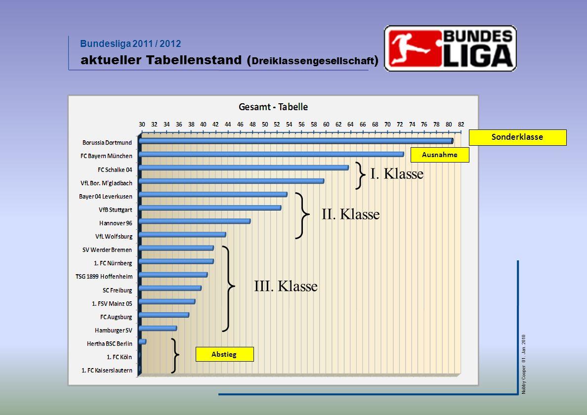 Bundesliga 2011 / 2012 Nobby Cooper 01. Jan. 2010 aktueller Tabellenstand ( Dreiklassengesellschaft ) I. Klasse II. Klasse III. Klasse Ausnahme Sonder